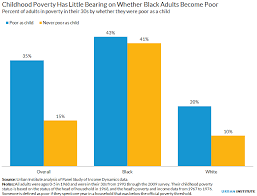 America Race Chart Two American Experiences The Racial Divide Of Poverty