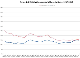 everything you need to know about the war on poverty the  so when you say the cato institute s michael tanner writing things like the poverty rate has remained relatively constant since 1965