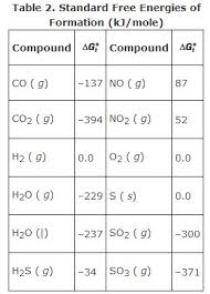 Free Energy Of Formation Chart Gibbs Free Energy