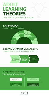 Instructional Design Course Dublin Adult Learning Theories Every Instructional Designer Must