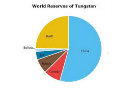 Tungsten 2019 World Market Review And Forecast To 2028