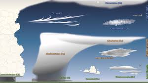 S Cool Cloud Identification Chart Weather 101 A Tutorial On Cloud Types
