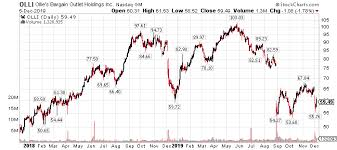 Buy Ollies Ahead Of The Q3 Report Ollies Bargain Outlet