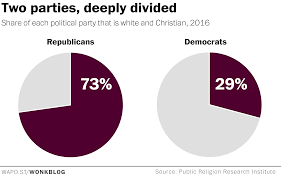 The Stark Racial And Religious Divide Between Democrats And
