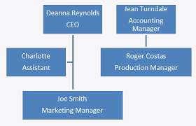 How To Create An Organizational Chart In Microsoft Word 2007 Keystone Learning Systems