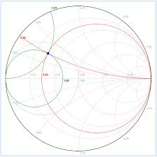 Impedance Matching Design With The Smith Chart Rf Mentor