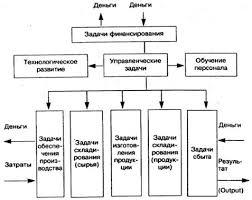 Реферат Производственный процесс Частные задачи производственного процесса