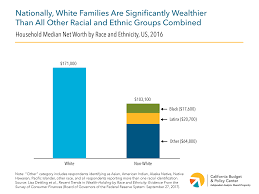 Low Income Chart California 2016 The Racial Wealth Gap What California Can Do About A Long