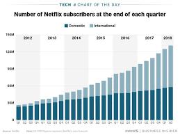 Netflix Subscribers Chart Netflixs Subscription Service Is Growing Charts Business