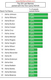ASHIA First Name Statistics by MyNameStats.com