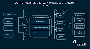 Etl Architecture Design Enterprise Data Warehouse Concepts And Architecture Altexsoft