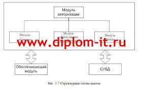 Автоматизация документооборота средней школы Автоматизация документооборота средней школы Работа подготовлена и защищена в 2012 году в МФПА г