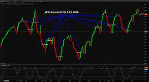3 Line Break Charts