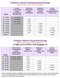 Children S Chewable Benadryl Dosage Chart Tylenol And Motrin Dosage Chart Kiddos