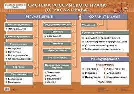 Система российского права курсовая ru Тема Система российского права Тип Курсовая Источники 7 шт 1997
