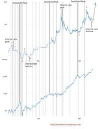 Dow Vs Silver Chart These Indicators Are Predicting New All Time High Silver