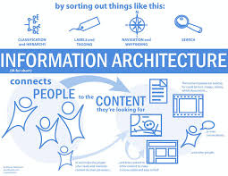 Principles Of Architecture The Principles Of Information Architecture