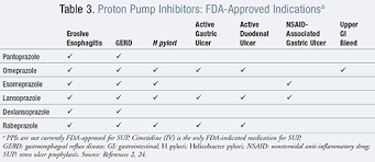 Overuse Of Proton Pump Inhibitors In The Hospitalized Patient