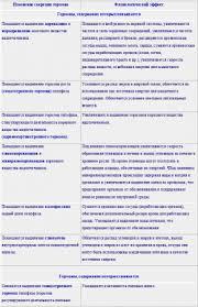 Реферат Адаптация к физическим нагрузкам Рефераты по медицине  Реферат Адаптация к физическим нагрузкам