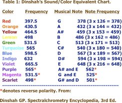 Dinshah Ghadialis Early Correlation Of Color Music And