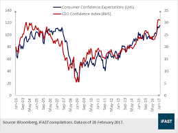Ceo Confidence Index Chart Fsmone