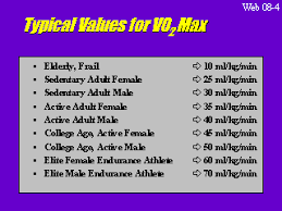 Vo2 Max Chart Female Vo2max Chart Elite Athletes Www Bedowntowndaytona Com