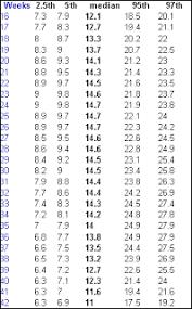 Amniotic Fluid Levels Chart Amniotic Fluid Lvls Babycenter