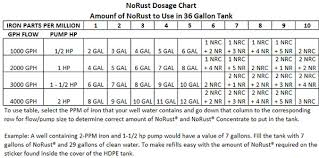 Sprinklerite Water Dosage Charts