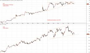 Correlation Amibrokeracademy Com Moses Stock Analysis