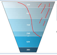 Funnel Chart In Qlikview Re Funnel Chart Qlik Community