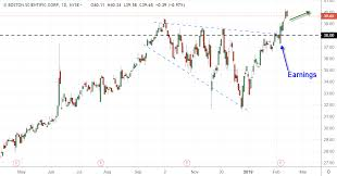 Boston Scientific Stock Chart Trade Of The Day For February 14 2019 Boston Scientific