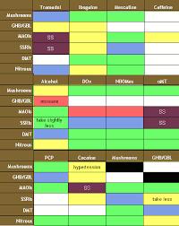 Drug Combination Chart Pin On Quality Living Skills