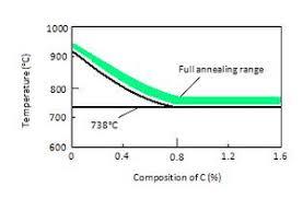 Silver Steel Tempering Chart Annealing Metallurgy Wikipedia