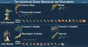Breath Of The Wild Amiibo Chart Infographic Shows What Each Amiibo Gives You In Zelda