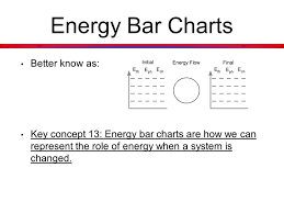Energy Bar Charts Chemistry Unit 3 Energy Notes Ppt Video Online Download