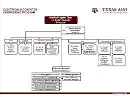 Smart Organizational Chart Texas A M University At Qatar Organizational Chart