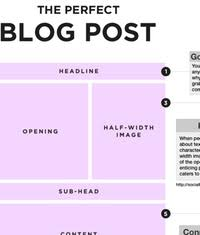 How To Create The Perfect Blog Post Flashissue Blog