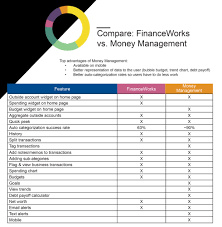 Money Management Budgeting Tools Goals First National Bank
