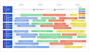 Project Roadmap Templates 7 Roadmap Templates For Organization Wide Alignment Roadmunk