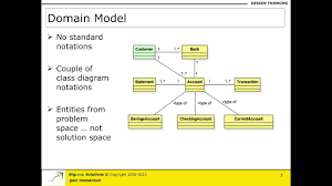 Domain Model Domain Model Part A
