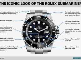 Rolex Submariner Is The Ultimate Luxury Sport Watch
