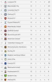 premier league table would look without var