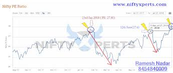 Nifty Pe Ratio Chart 2018 Nifty Pe Ratio All Time High 27th July Will History