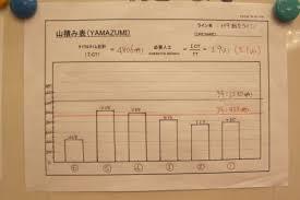 Yamazumi Chart Toyota Yamazumi Chart 1