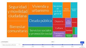 El Ayuntamiento Presenta Presupuestos Abiertos Una Web Para