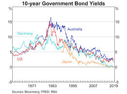 Box B Why Are Long Term Bond Yields So Low Statement On
