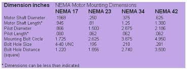 Stepper Motor Size Chart Nema Motor Sizes Google Search Stepper Motor Metal