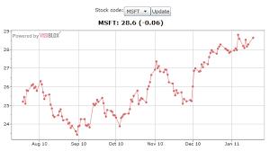 Code Stock Chart Visualizing Live And Historic Stock Data Using Silverlight