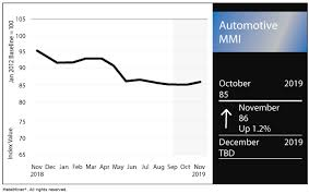 Auto Trade Value Chart Automotive Mmi Archives Steel Aluminum Copper Stainless
