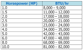 Btu Conversion Chart Image Result For Chart For Btu Room Size In 2019 Chart